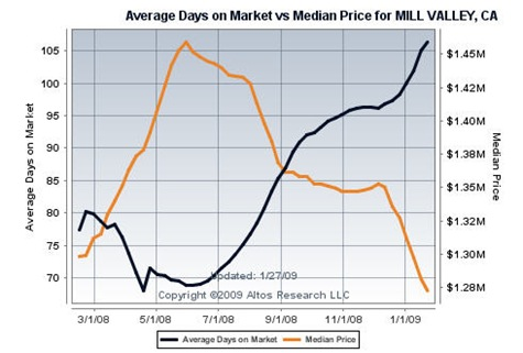 Mill Valley Average Days on Market vs Mill Valley Median Home Price