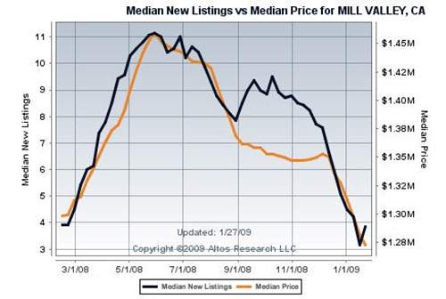 Mill Valley New Real Estate Listings vs Mill Valley Median Home Price